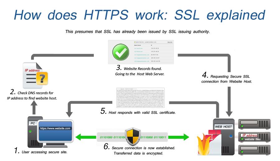 Nguyên tắc hoạt động của SSL