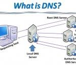 DNS là gi? Nguyên tắc làm việc của DNS